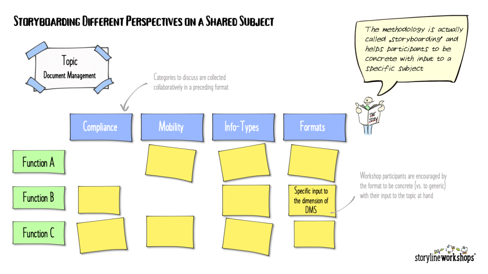 Storyboarding canvas to align different perspectives on the same subject