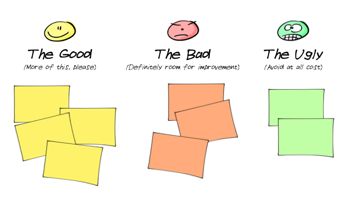 The Good. The Bad. The Ugly. Work Canvas for a group workshop activation.